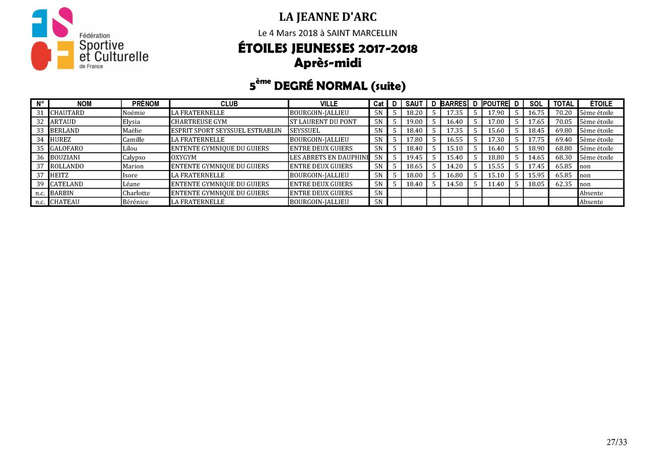 Palmarès Concours Etoiles - 2018_Page_28