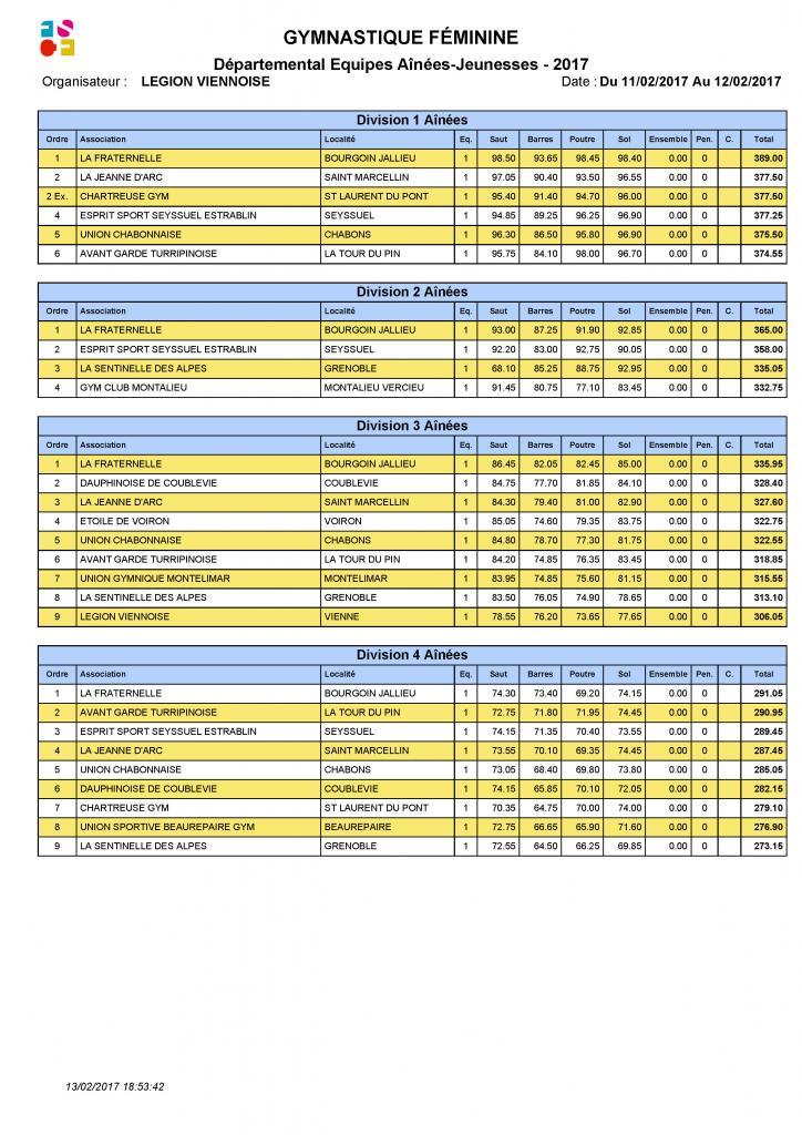 Palmarès Départemental Equipes-2017_Page_3