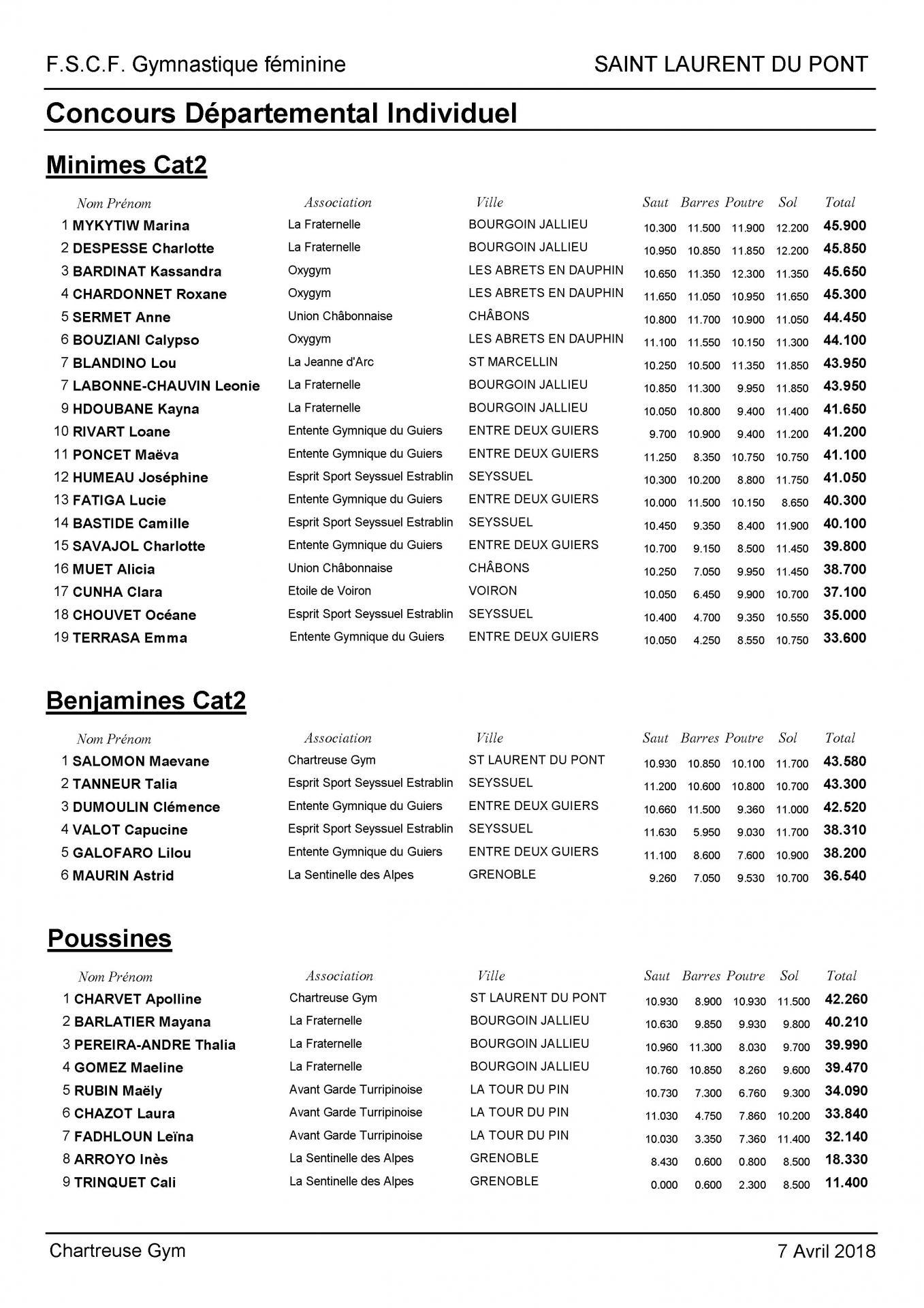 Palmarès Départemental Individuel-2018_Page_4