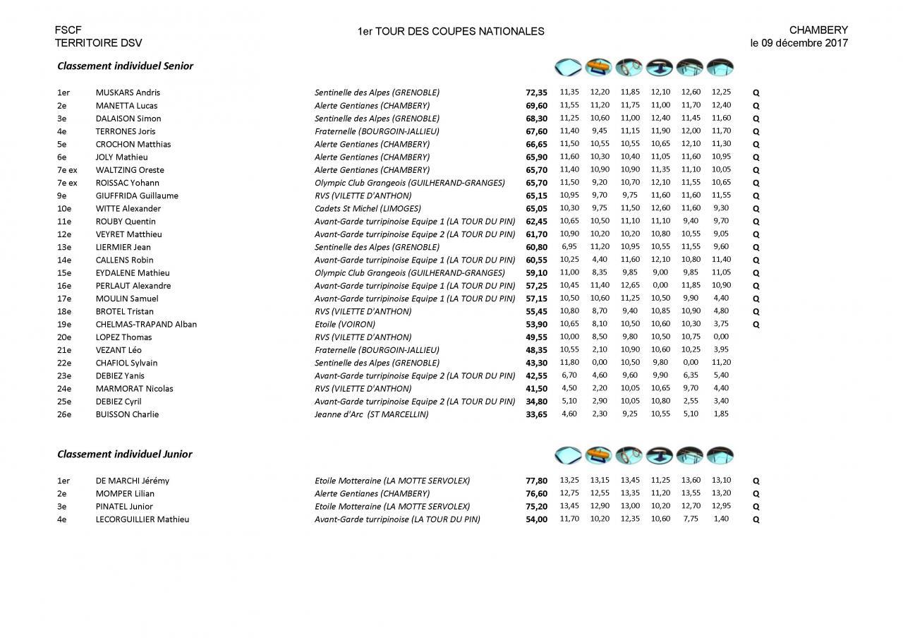 Palmarès Mixte 1er tour Coupes DSV-2018_Page_12