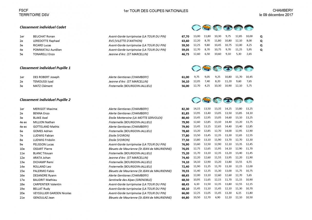 Palmarès Mixte 1er tour Coupes DSV-2018_Page_13