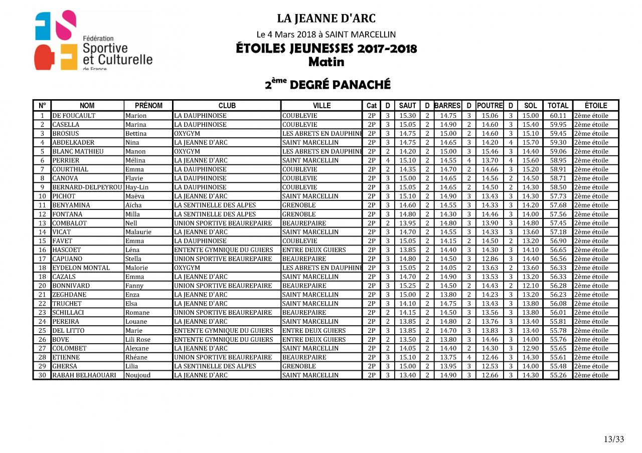 Palmarès Concours Etoiles - 2018_Page_14