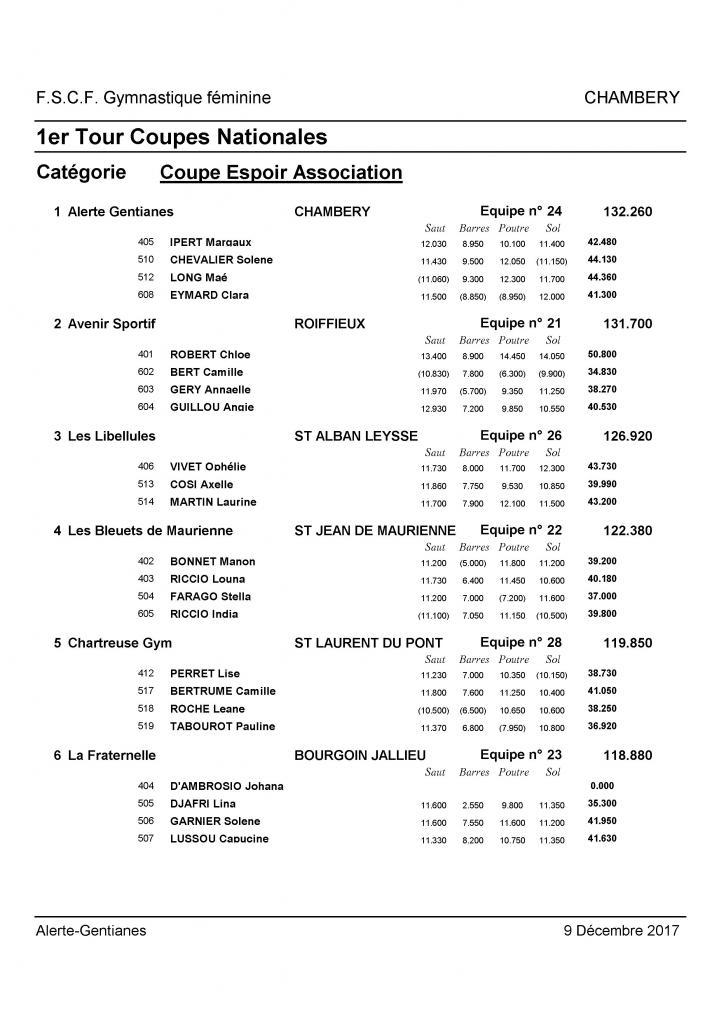 Palmarès Mixte 1er tour Coupes DSV-2018_Page_08