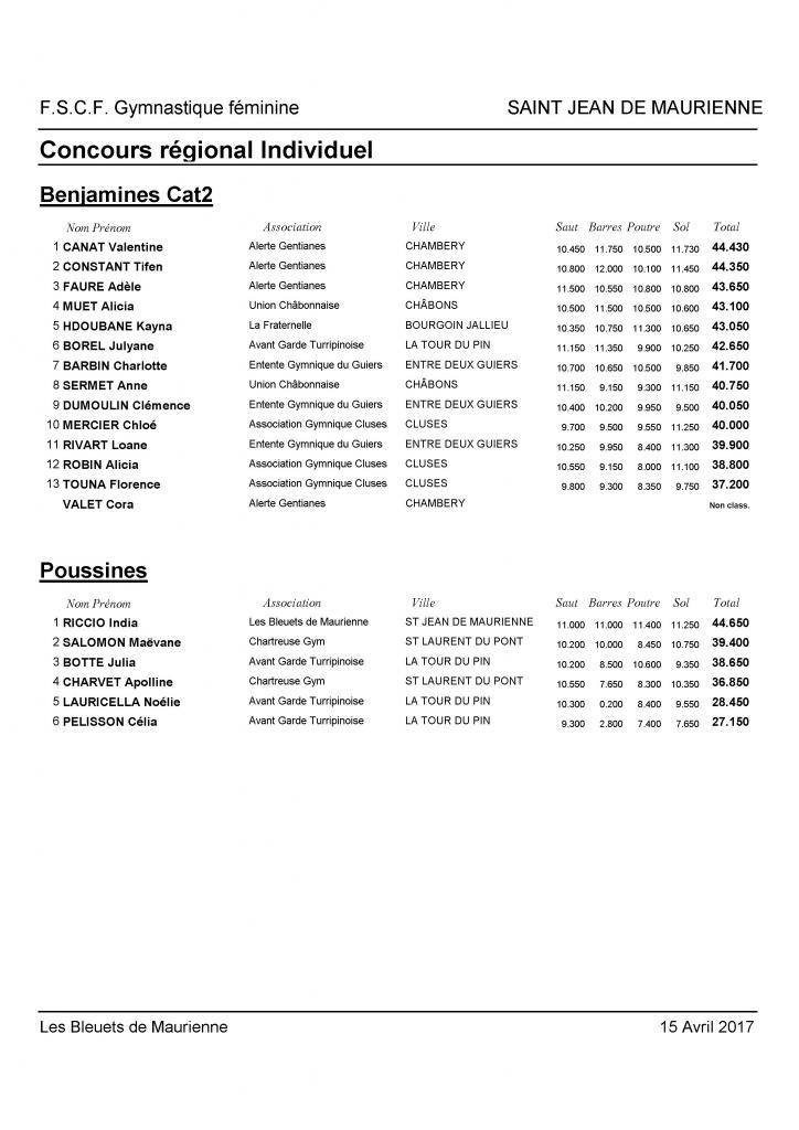 Palmarès Régional Individuel Mixte-2017_Page_12